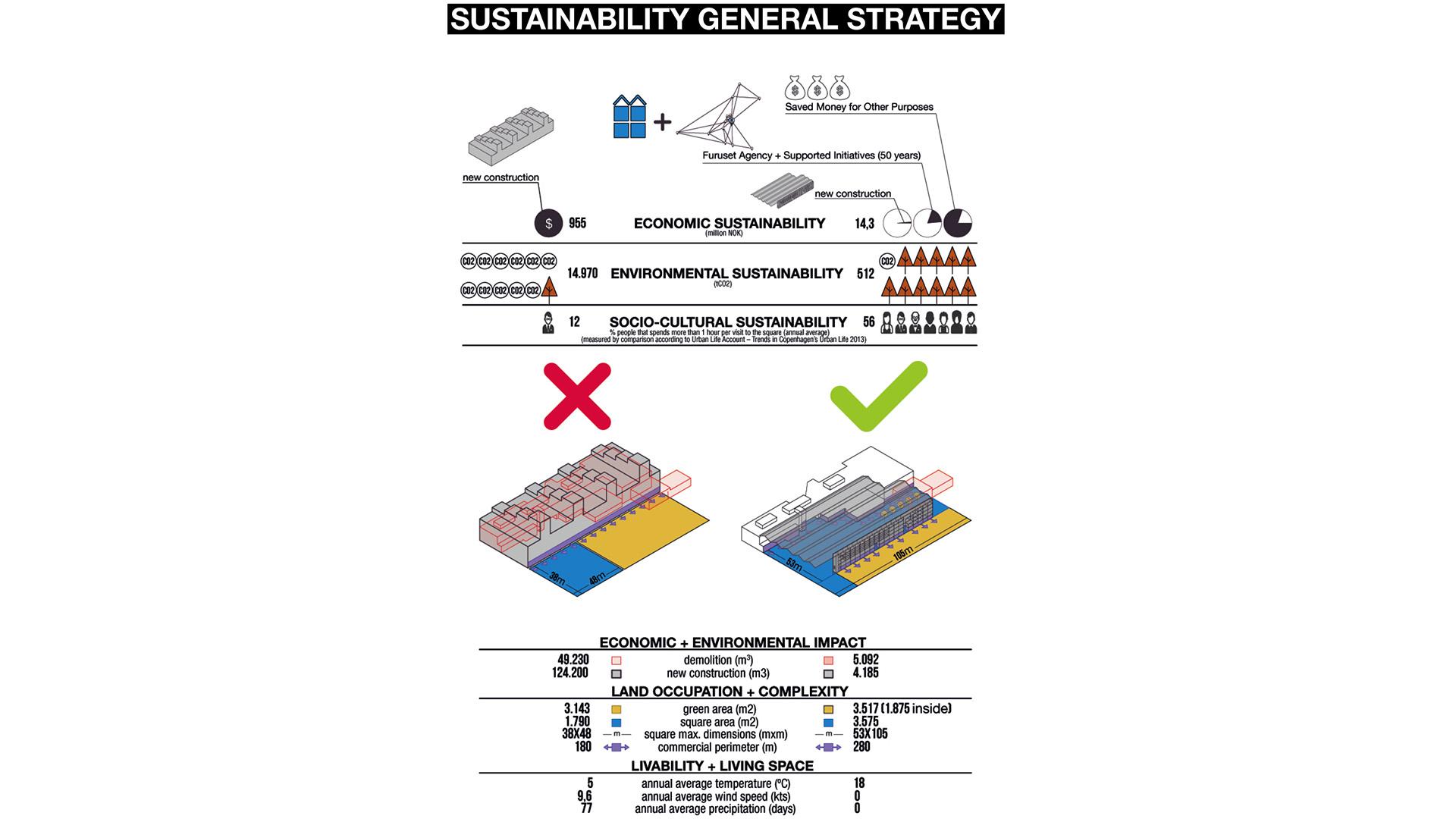 01_furuset-sustinable-strategies